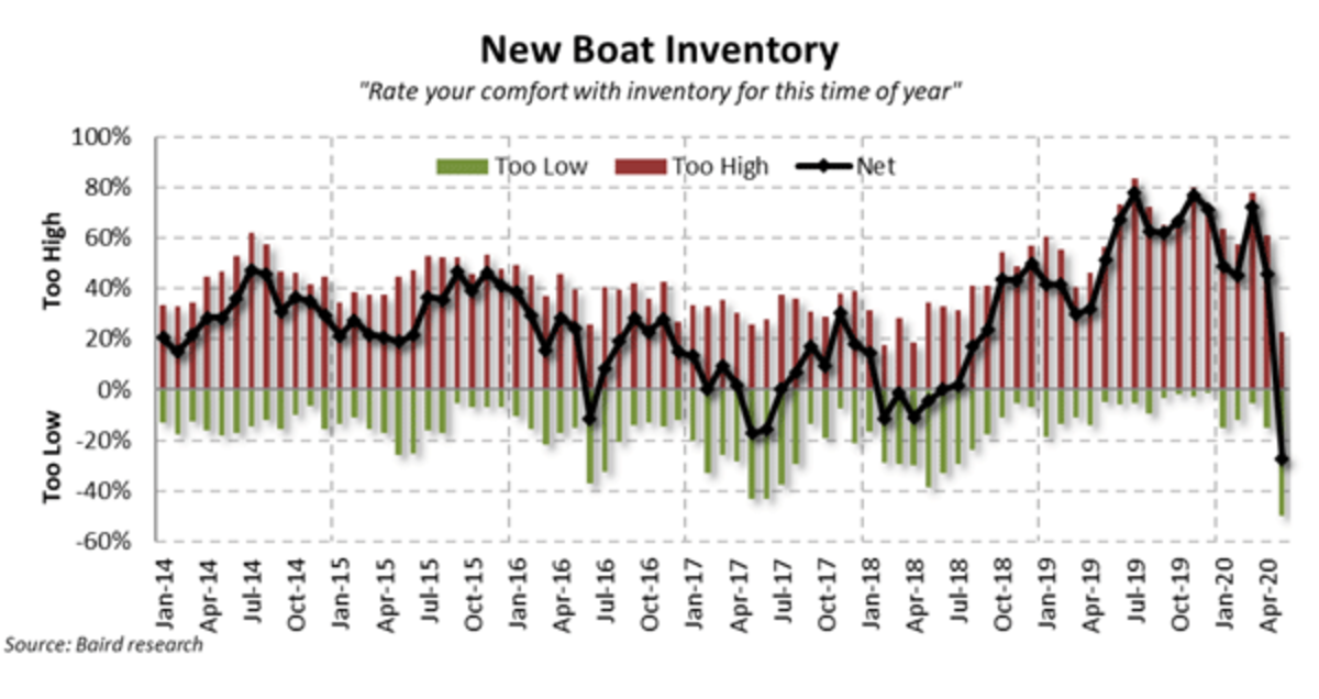 Inventory was already a concern after record demand in June.