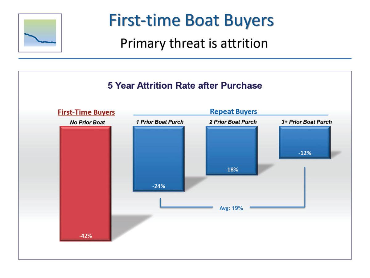 3Boat_Buyer_Attrition