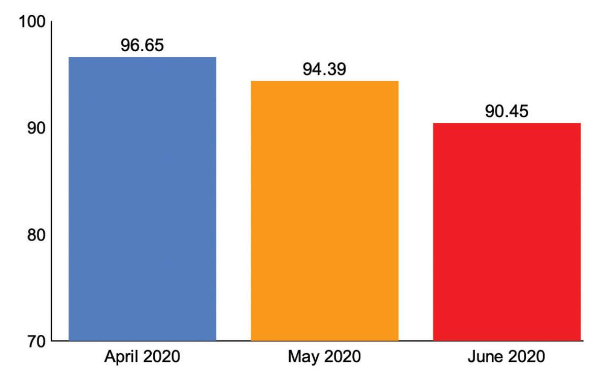 2_Graph_2020_Q2_CSI_Scores