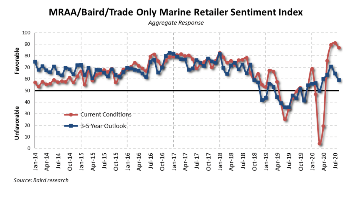 Dealer sentiment dipped last month on current conditions due to limited inventory.