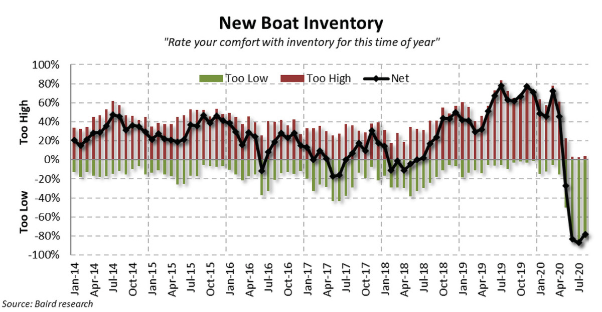 New and used inventory has been so scarce that dealers have had a difficult time meeting ongoing demand.