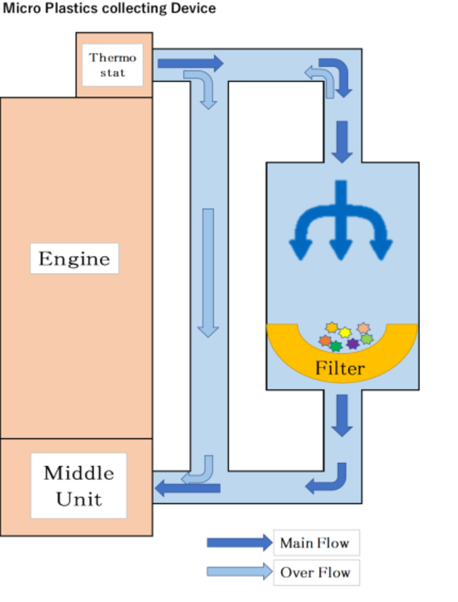 A diagram of how the device works.