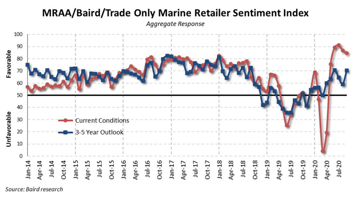 Dealer outlook on current conditions ticked down slightly, but the 3- to 5-year sentiment improved in September.