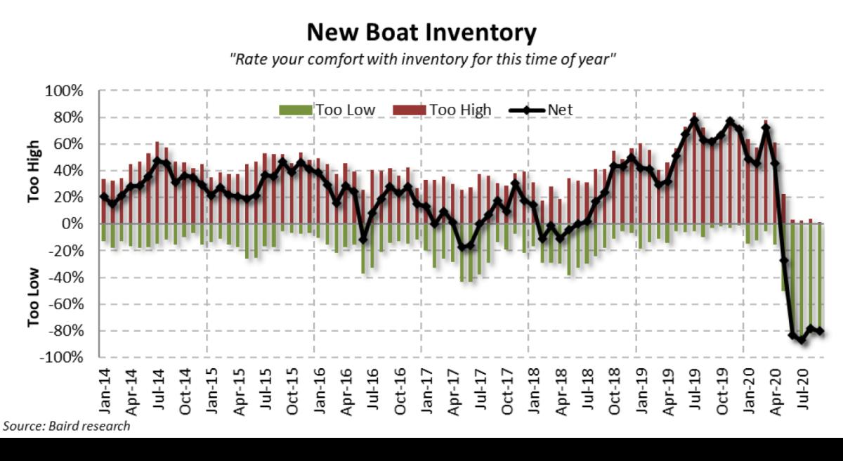 Inventory was a huge concern in September.