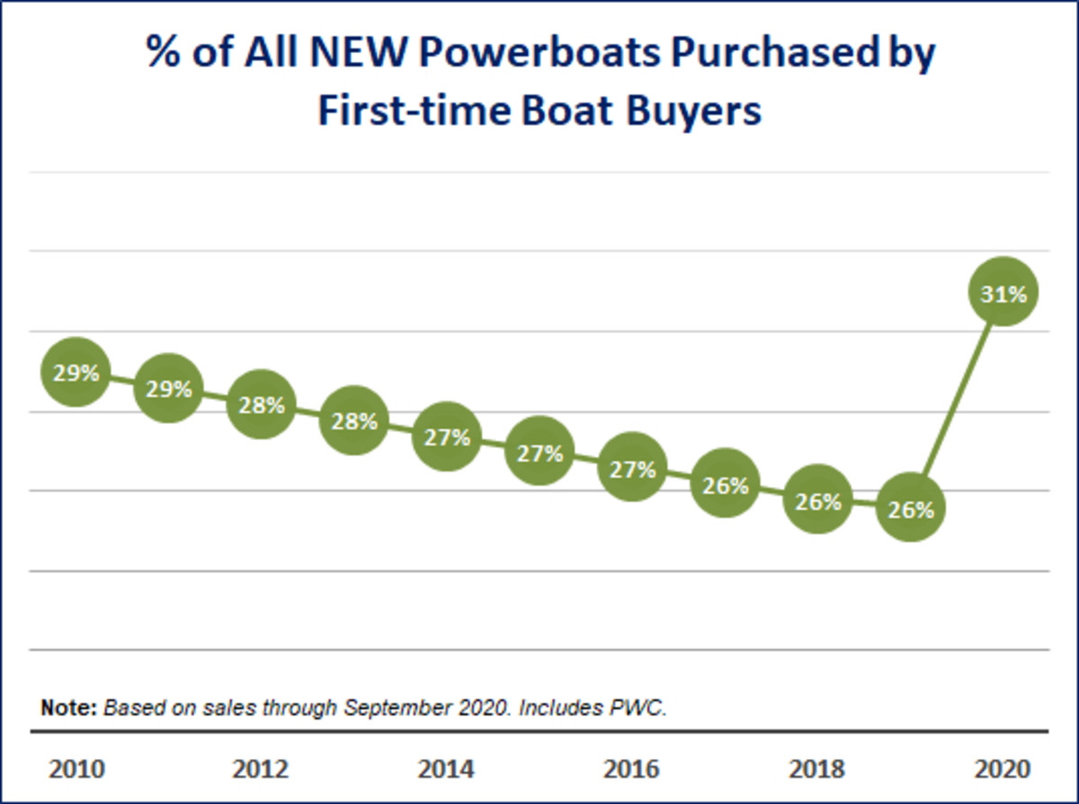 First-time buyers comprised the bulk of surging new boat demand.