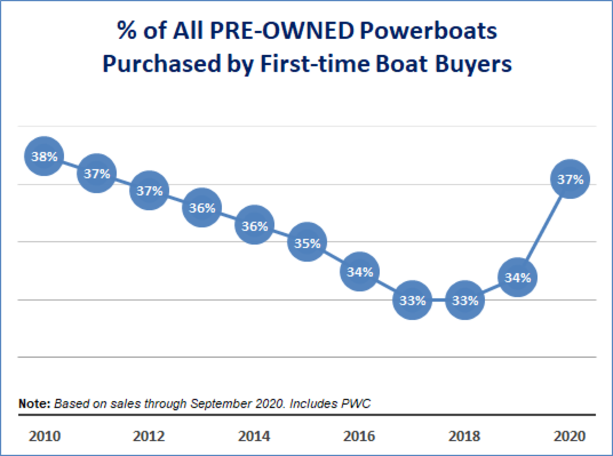 Used boat buyers were about the same ratio.