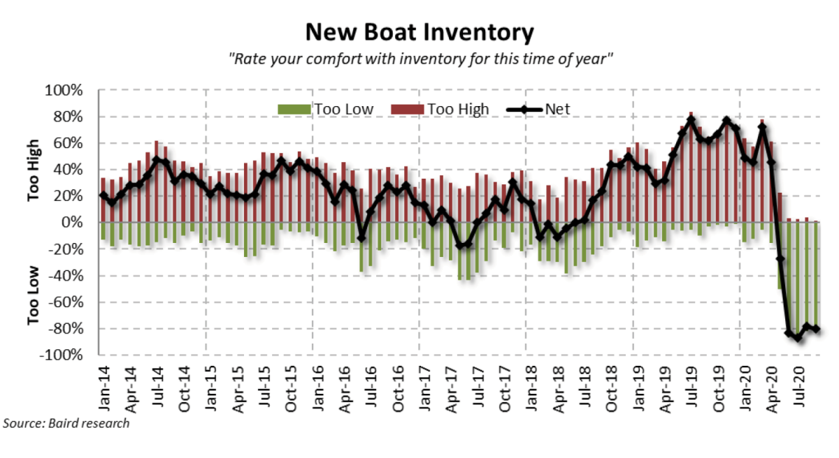 Inventory was a major concern in September.