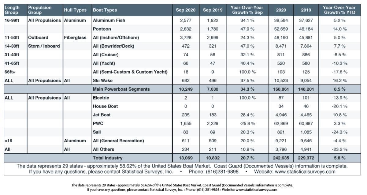 Aluminum, Fiberglass  Markets at a Glance