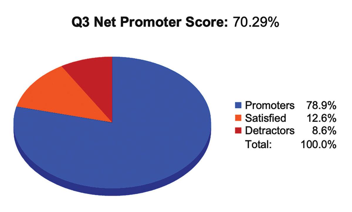 6-Q3-net-promoter-score