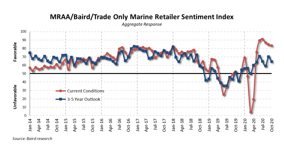 Dealer sentiment has been up and down in the past several months.