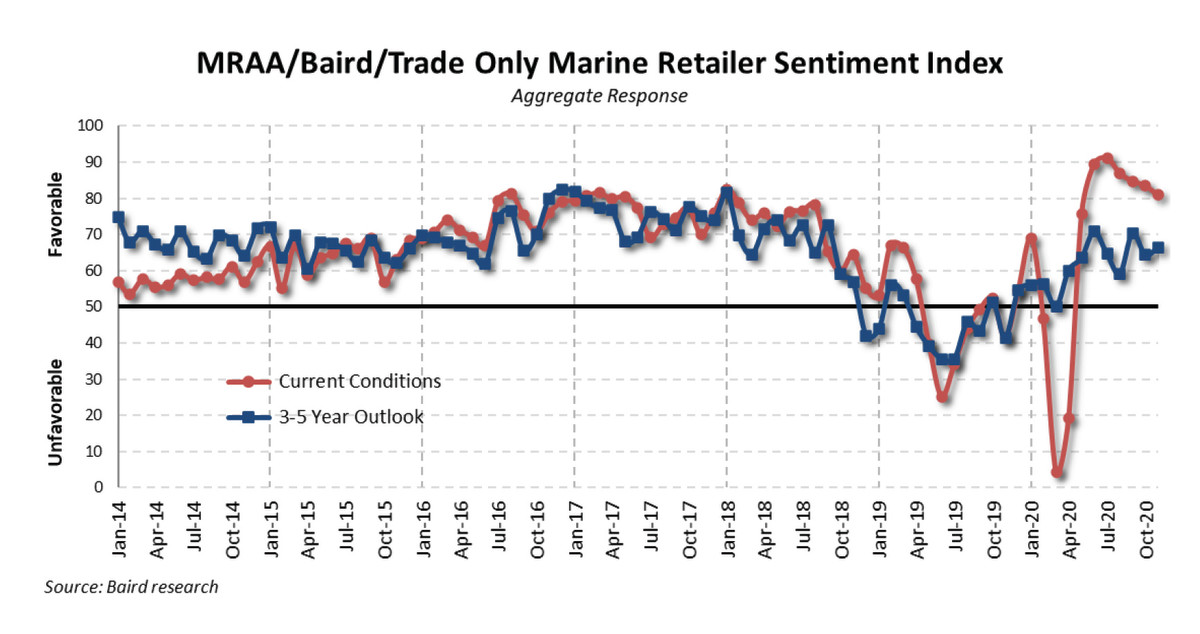 Sentiment remained solid for November despite challenges getting new and used boats to sell.