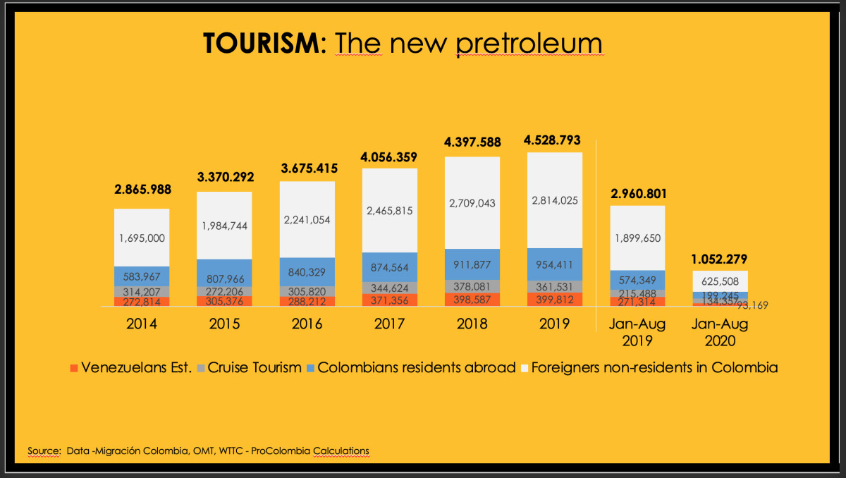 """Tourism is touted as """"the new petroleum,"""" yet this chart depicts how much the industry has slid during the pandemic."""