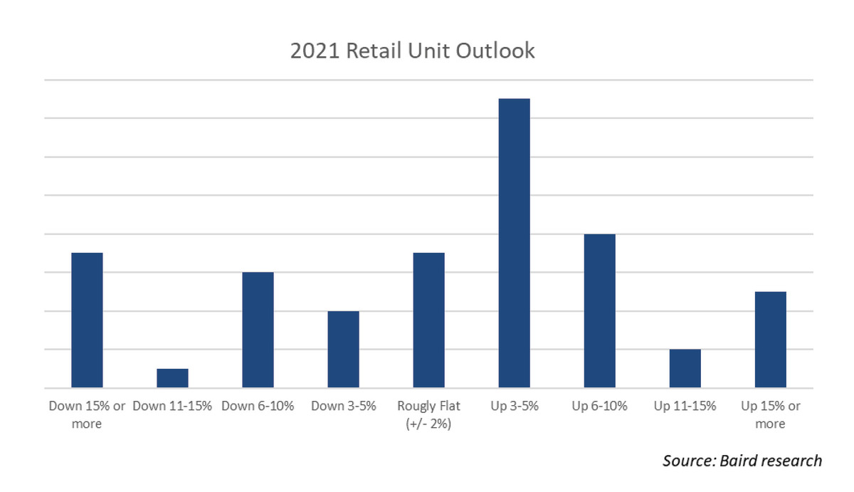 Pulse - 2021 Retail Outlook Chart