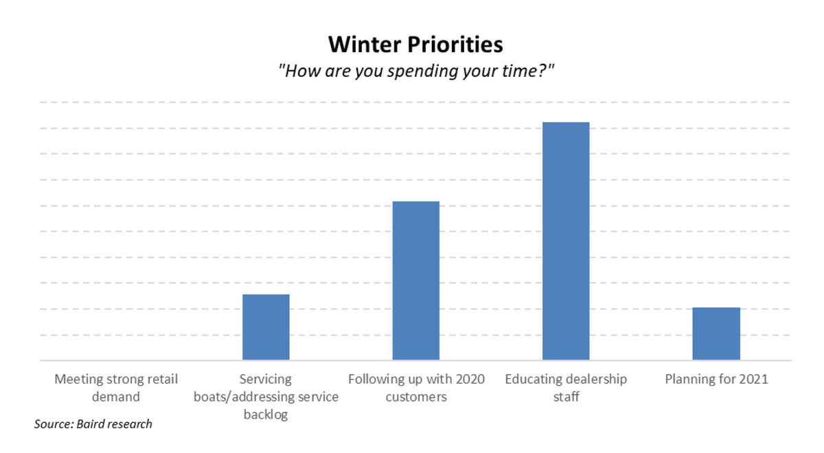 2 pulse December 2020 Offseason Priorities Chart