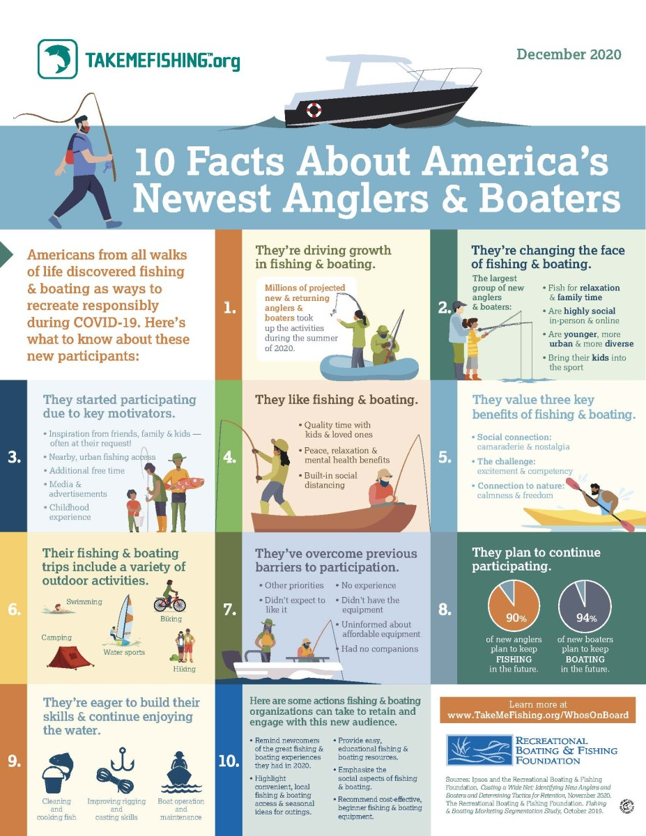 1_RBFF_Facts_About_Americas_Newest_Anglers_Boaters