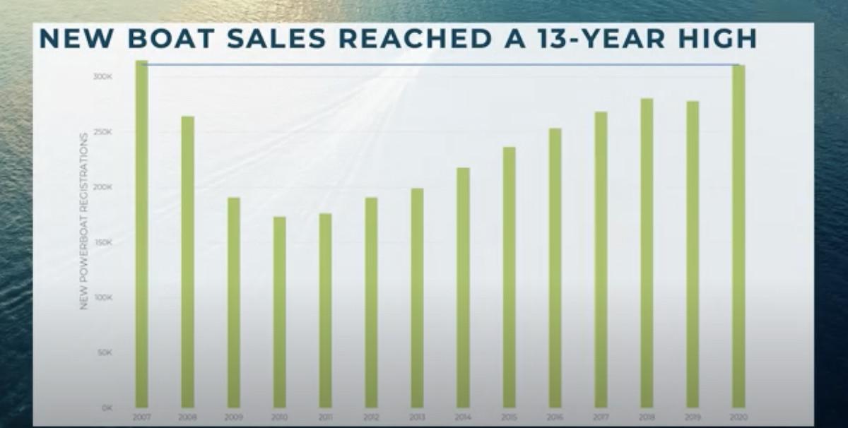 NMMA New Boat Sales-2