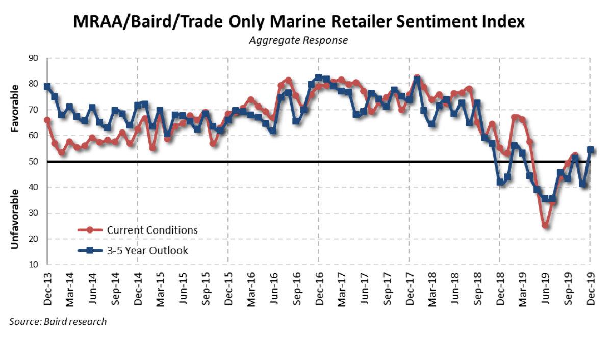 Dealer sentiment rose in December after spending months in negative territory.