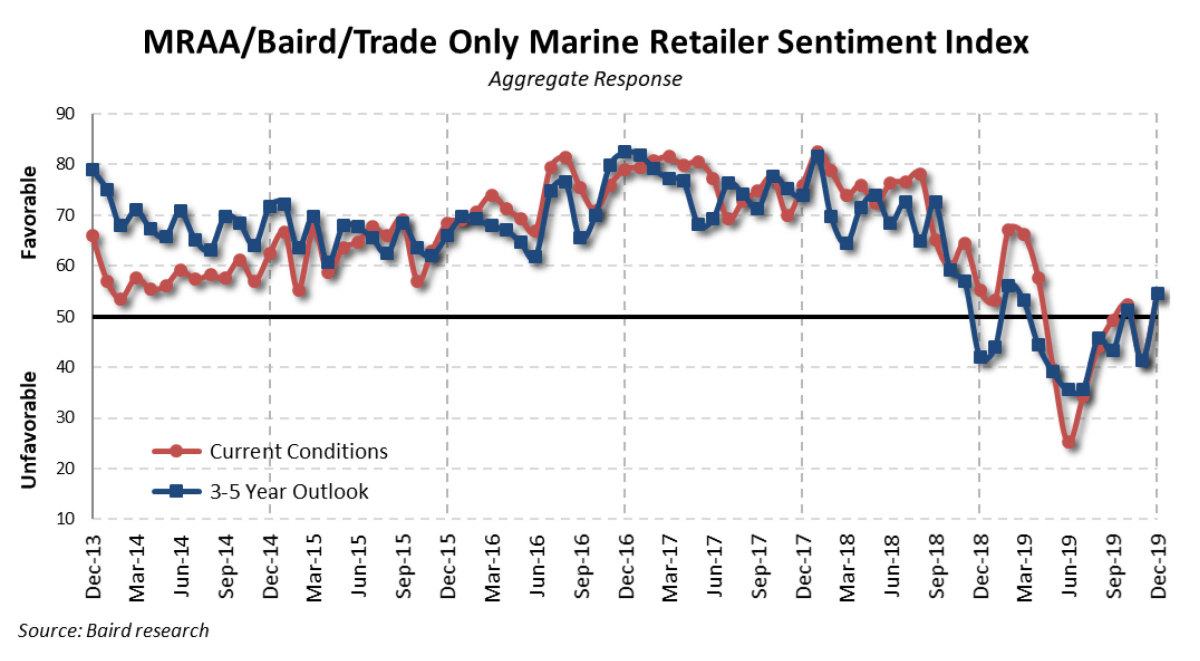 Dealer sentiment rose in December. Did that continue in January?