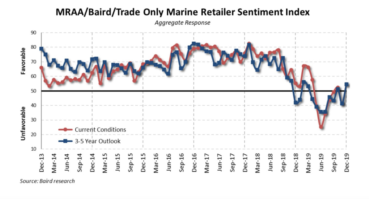 Dealer confidence rebounded last month, returning to neutral after spending months in negative territory.