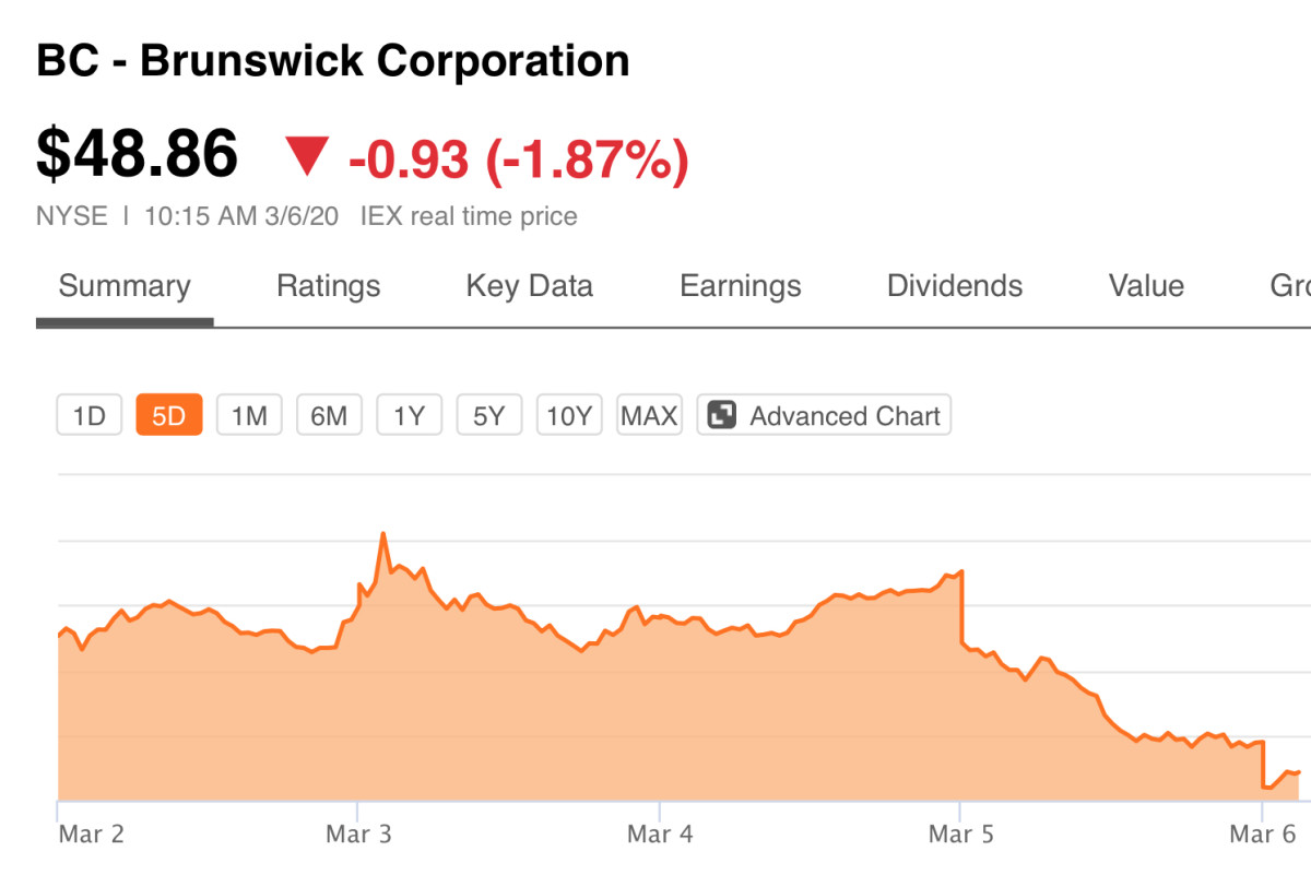 Brunswick Corp. stock as of this morning.