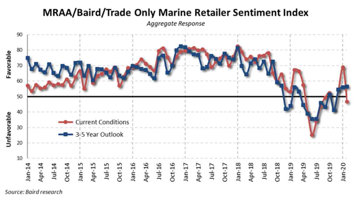Dealer sentiment dropped as the spread of coronavirus dominated the news.