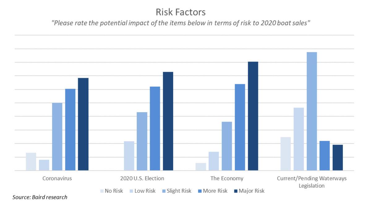 Pulse-photo-2--Feb-survey---risks-to-demand
