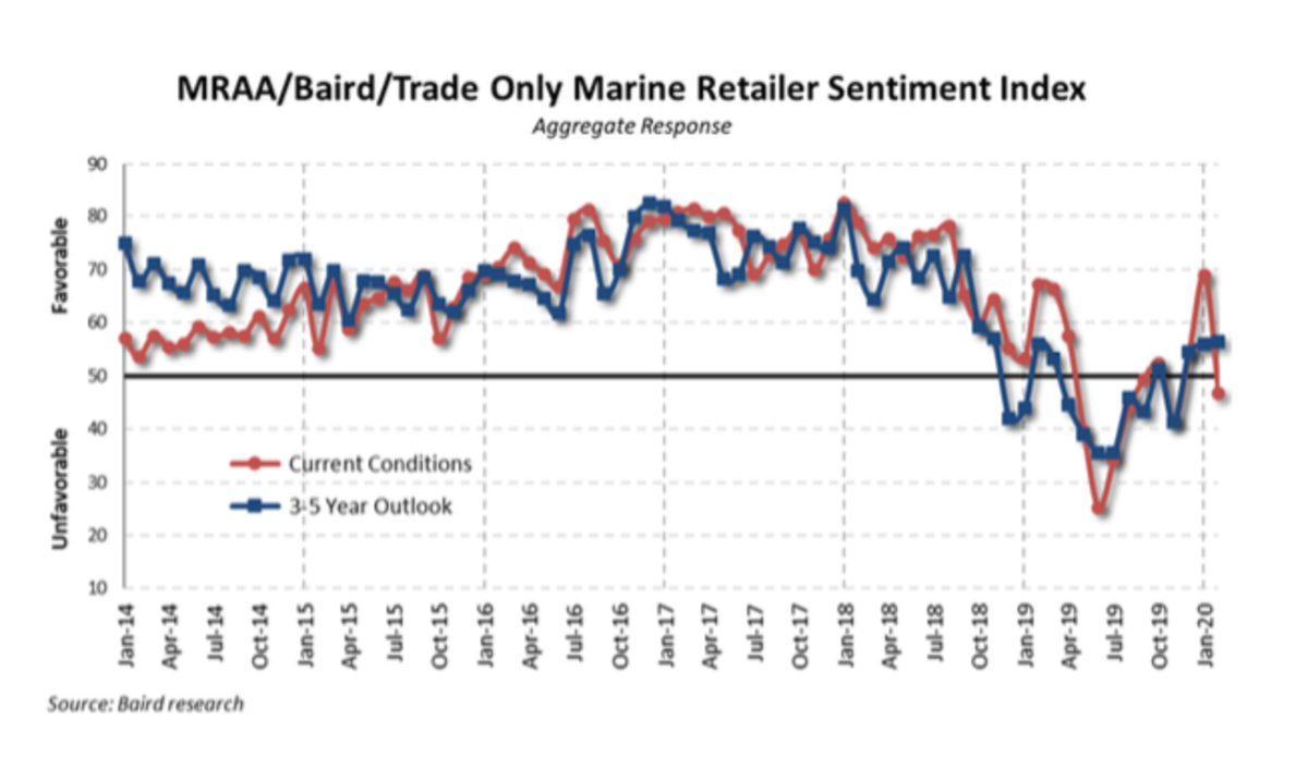 Dealer sentiment dropped last month as the spread of COVID-19 dominated the news.