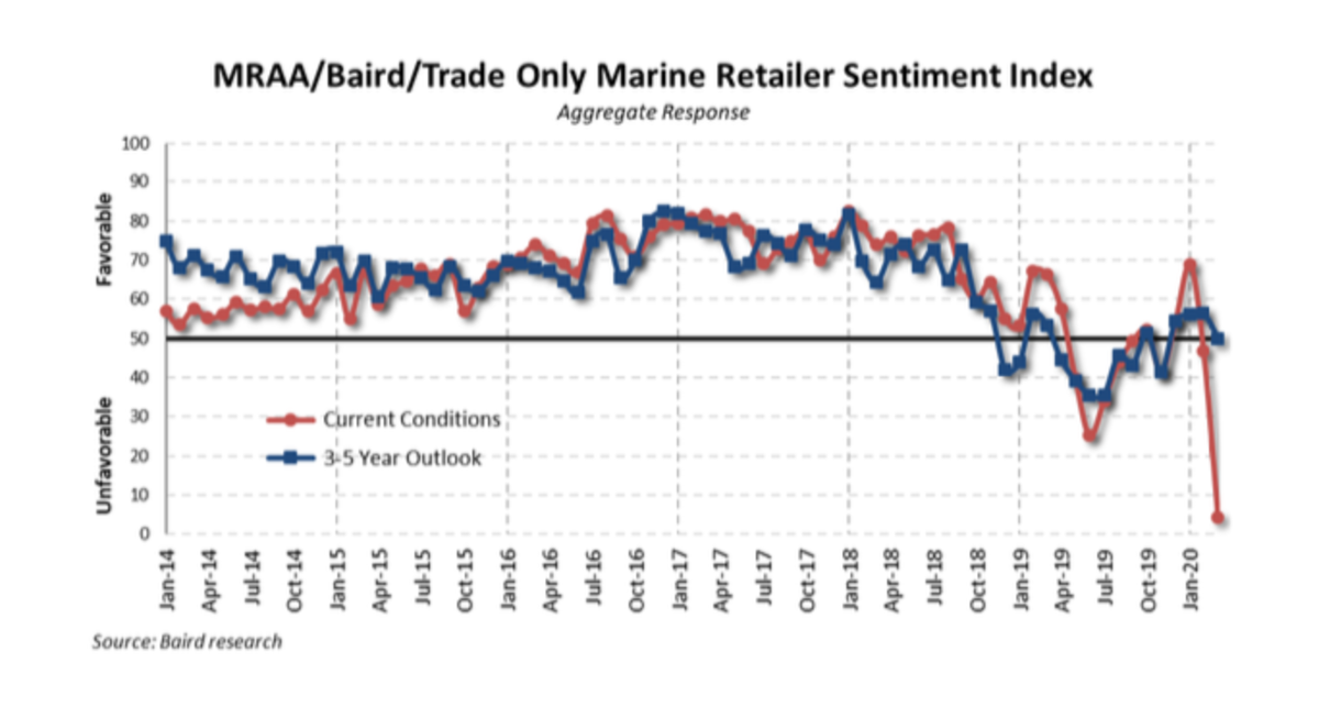 Dealer sentiment dropped to 4 in March, its lowest reading to date.