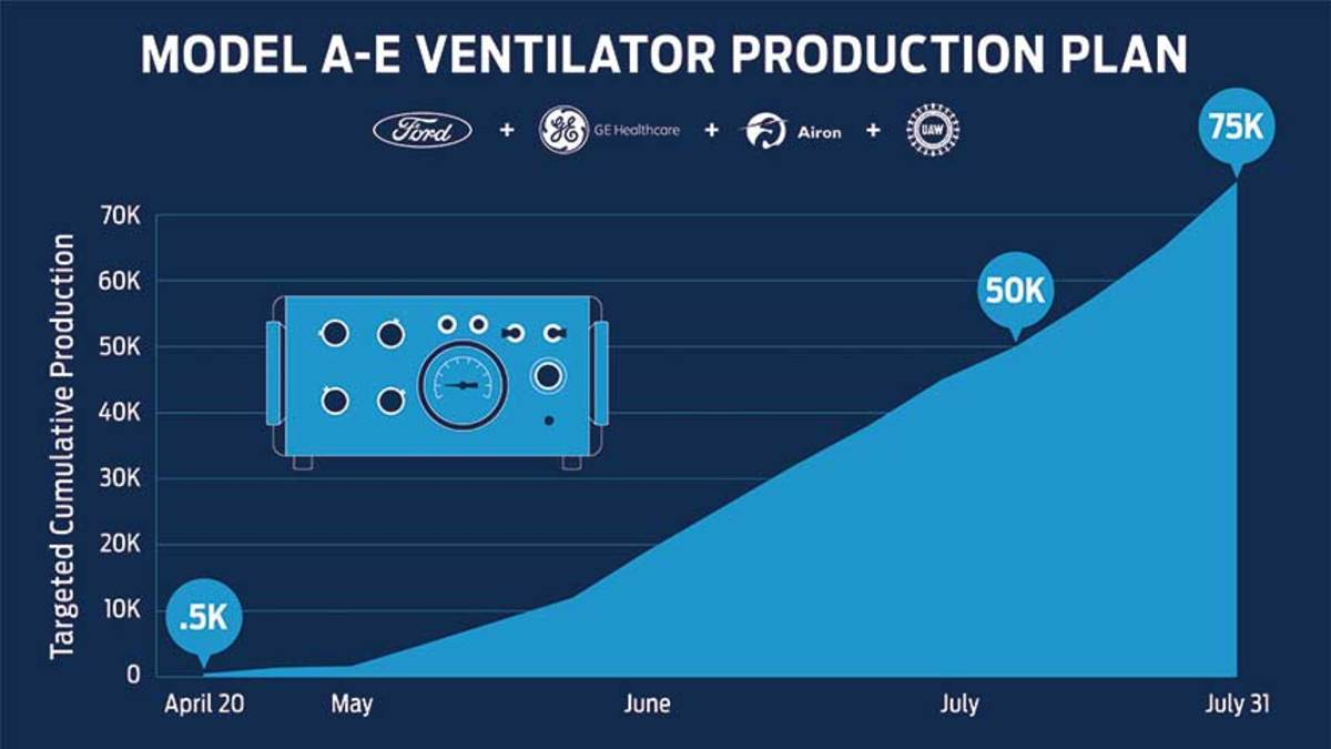 Ford is teaming with GE Healthcare in an effort to produce 50,000 ventilators in 100 days.