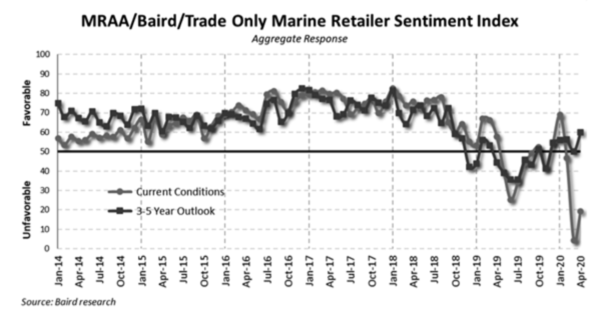 Last month's survey saw dealer sentiment rise in the long-term after reaching record lows in March.