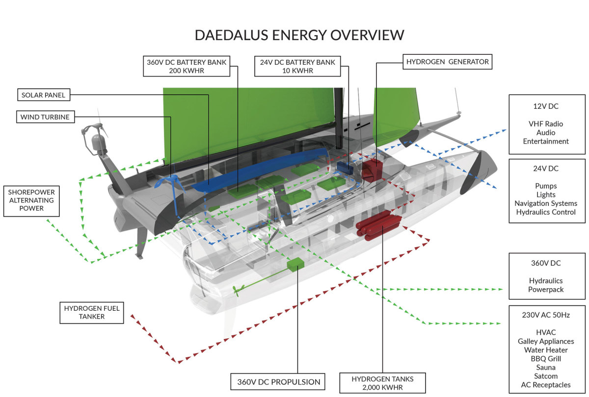 6_Daedalus-Energy-Overview-Graphic