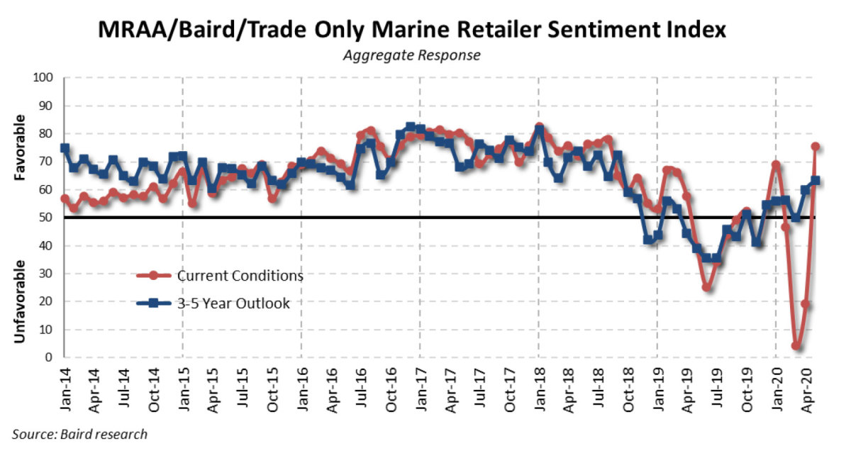 Last month's Pulse Report showed dealer sentiment rising in both the immediate and long term.