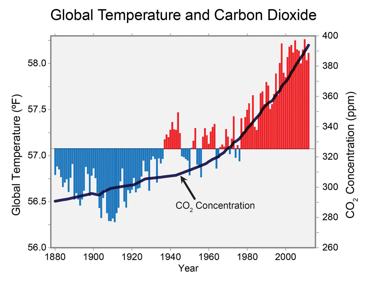 As global annual average temperatures increase, so do CO2 concentrations.