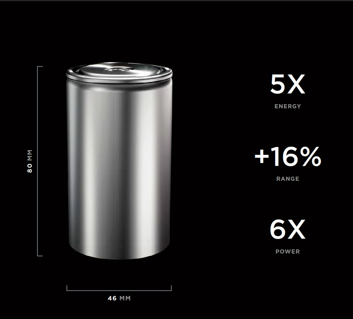 Tesla says the 4680 will be the first million-mile battery.